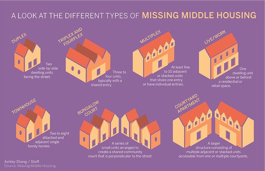 Real Estate Investments in Ukraine. What is 'missing middle' 1